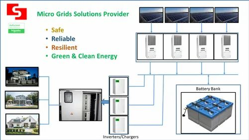 Microgrid for Villages