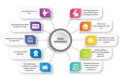 Legal Metrology Certificate Services