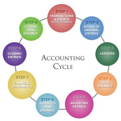 Annual Account Finalization Services