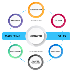 Sales And Marketing Service