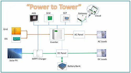 Solar Power Plant For Telecom Towers