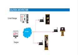 Digital Signage Solutions Service For AV Corporate