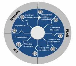 Digital Tender Management Services