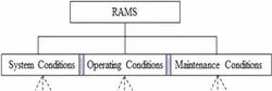 Reliability Availability Maintenance and Safety (RAMS) study