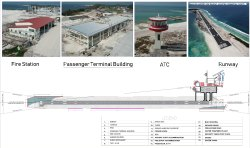 Engineering Project Consultancy (EPC), Airport Location