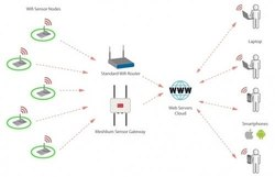 Wifi Hotspot Solution