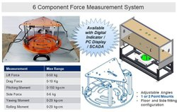 6 Component Force Balance