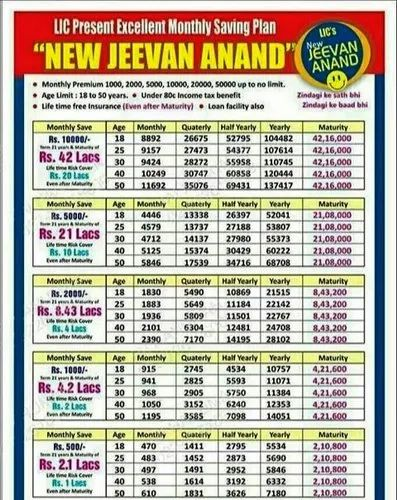 125% LIC New Jeevan Anand - (Plan No: 915, UIN: 512N279V02 ...