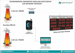 Environmental  Emission and Effluent Monitoring Systems