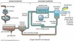 Anaerobic Treatment Plants