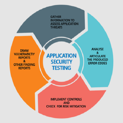 Application Security Assessment Services, Pan India
