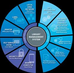 Online/Cloud-based Library Software RFID - Barcode, For Windows, Free Demo/Trial Available
