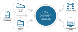 Offline WILL And Legal Documentation Services, 1 Year