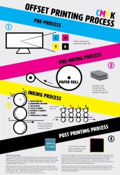 Acrylic Multicolor Offset Printing Services, Location: North Tripura
