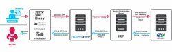 e-Invoice API