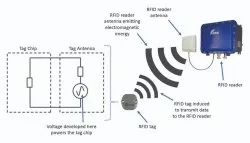 Fingerprint Access Control RFID Integration Service, Broad-Spectrum Frequency-Hopping
