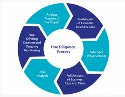 Land Due Diligence Services
