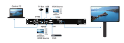 Novastar VX1 Video Controller