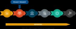 English Sap Project Implementation Services, Location: Pan India