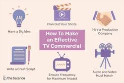 TV Commercial Advertising Service, in Pan India
