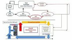 Mechanical System Design Services