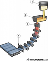 Mould Oscillator Alignment measurement Services for Steel Pant