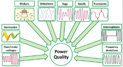 Electrical Power Quality Analysis, Harmonic Analysis