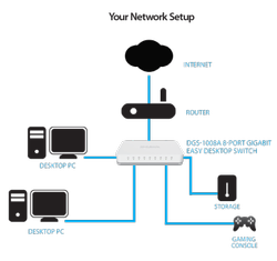 White Lan  Capable D- Link 8 Port Giga Switch Dgs-1008a