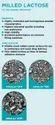 Lactose Monohydrate Ip/bp/usp