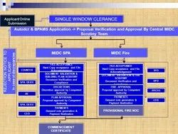 Consulting Firm Manufacturing MIDC Compliances