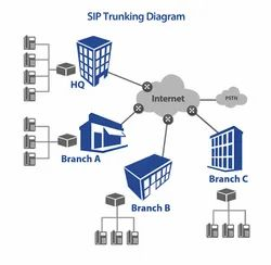 Telecom Site Infrastructure Service SIP Trunking Solution