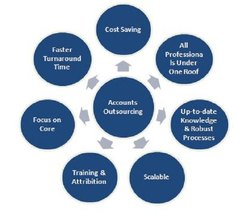 Auditing and Assurance Online Accounting