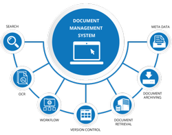 Offline Documentation Management Services