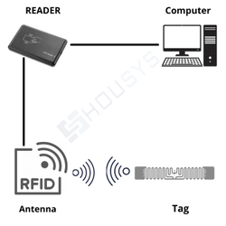 Housys RFID System