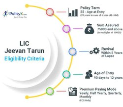 LIC Jeevan Tarun, 20