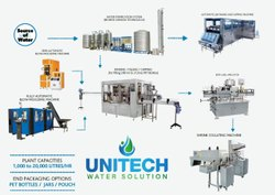 90 BPM Mineral Water Bottling Plant