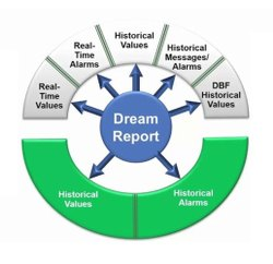 AVEVA Dream Report Service