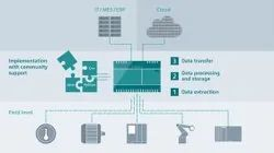 IOT Based Solutions, DSL, Industrial
