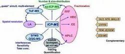 Method Validation ICPMS Analysis Service