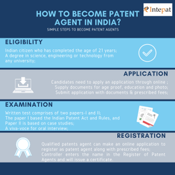 National or International Patent Registration