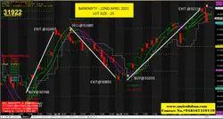 Buy Sell Signal Indicator, 15000