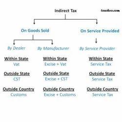 Business Indirect Tax Service, Aadhar Card