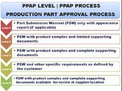 PPAP Audit