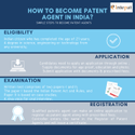 Patent Agent Service