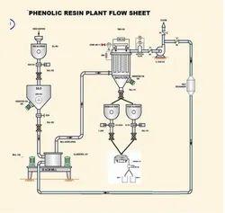 Phenolic Resin Grinding