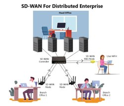 Sd Wan Services
