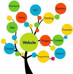 HTML5/CSS Web Designing Services In Delhi, With 24*7 Support