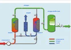 PSA Oxygen Gas Plant With Molecular Sieve