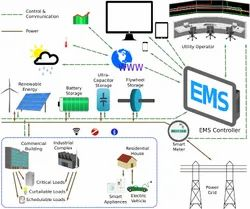 ISO 50001 Energy Management System, For Manufacturing