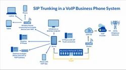 Voip Minutes, in Pan India